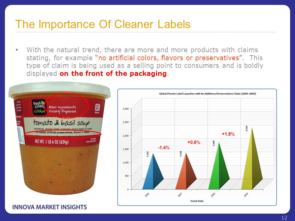 "The Importance Of Cleaner Labels  With the natural trend, there are more and more products with claims stating, for example ""no artificial colors, fl"