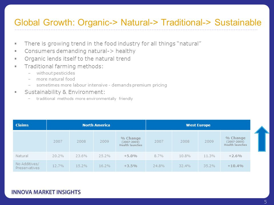 "Global Growth: Organic-> Natural-> Traditional-> Sustainable  There is growing trend in the food industry for all things ""natural""  Consumers demand"