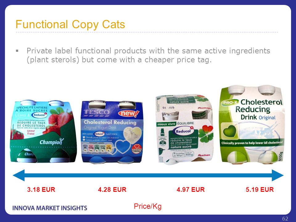 Functional Copy Cats  Private label functional products with the same active ingredients (plant sterols) but come with a cheaper price tag. 3.18 EUR