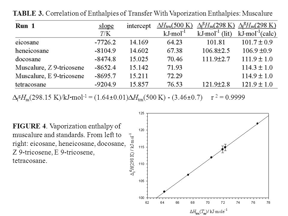 TABLE 3. Correlation of Enthalpies of Transfer With Vaporization Enthalpies: Muscalure FIGURE 4.