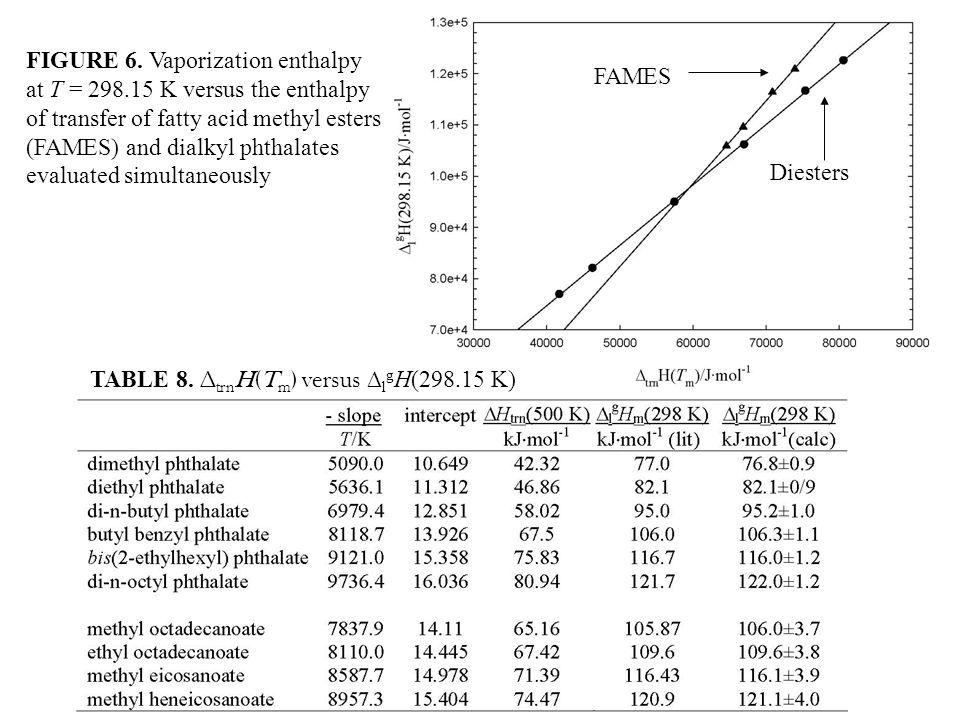 TABLE 8. ∆ trn H(T m ) versus ∆ l g H(298.15 K) FIGURE 6.