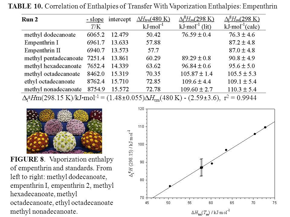 FIGURE 8. Vaporization enthalpy of empenthrin and standards.