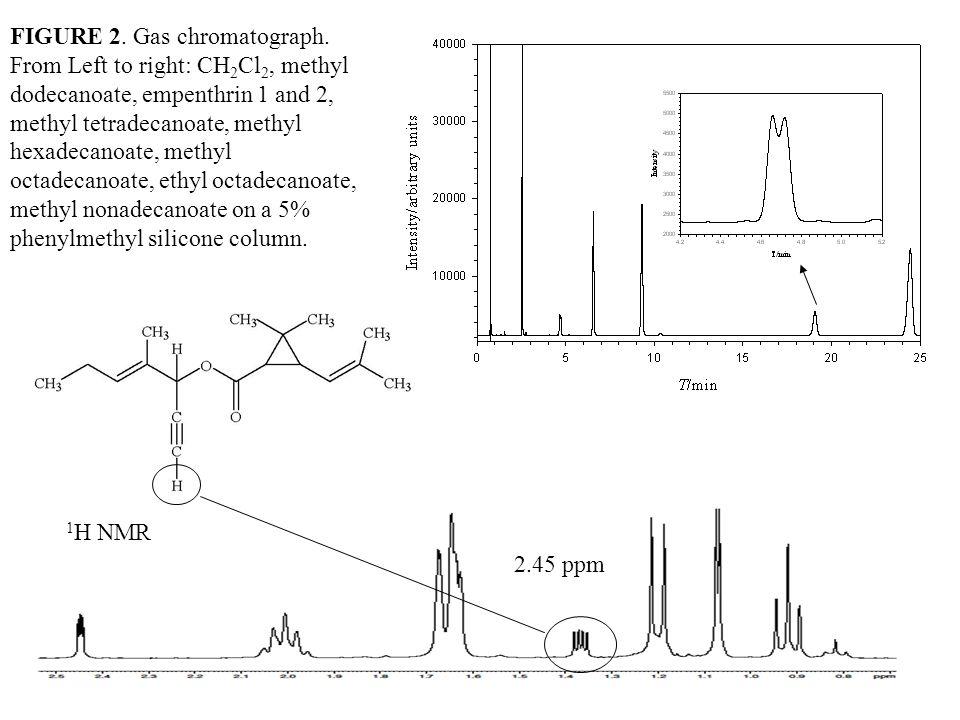 FIGURE 2. Gas chromatograph.