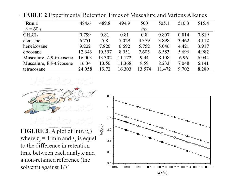 FIGURE 8.Vaporization enthalpy of empenthrin and standards.