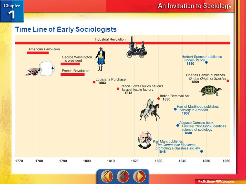 Time Line 1 Time Line of Early Sociologists