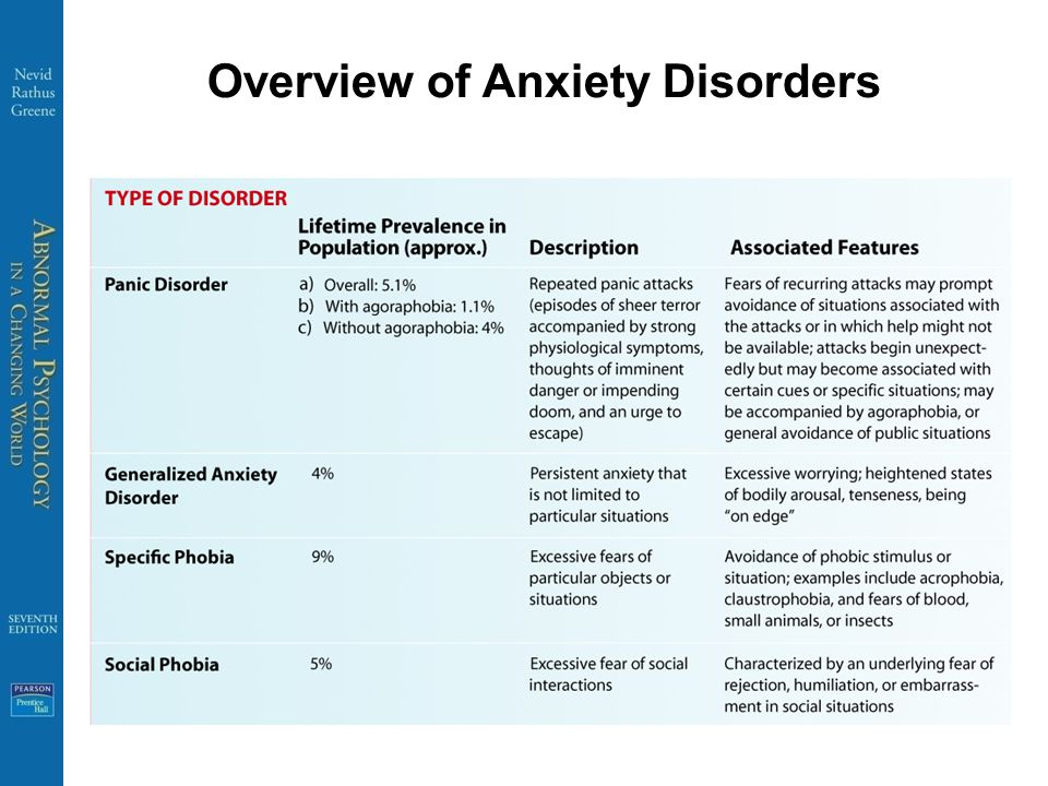 Overview of Anxiety Disorders