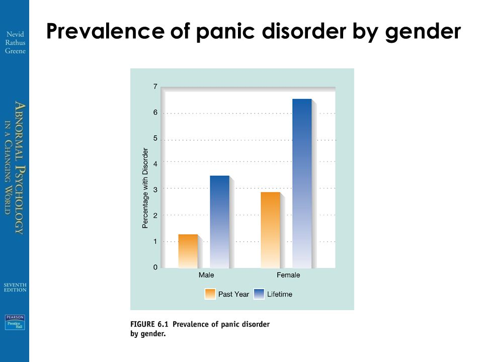 Prevalence of panic disorder by gender