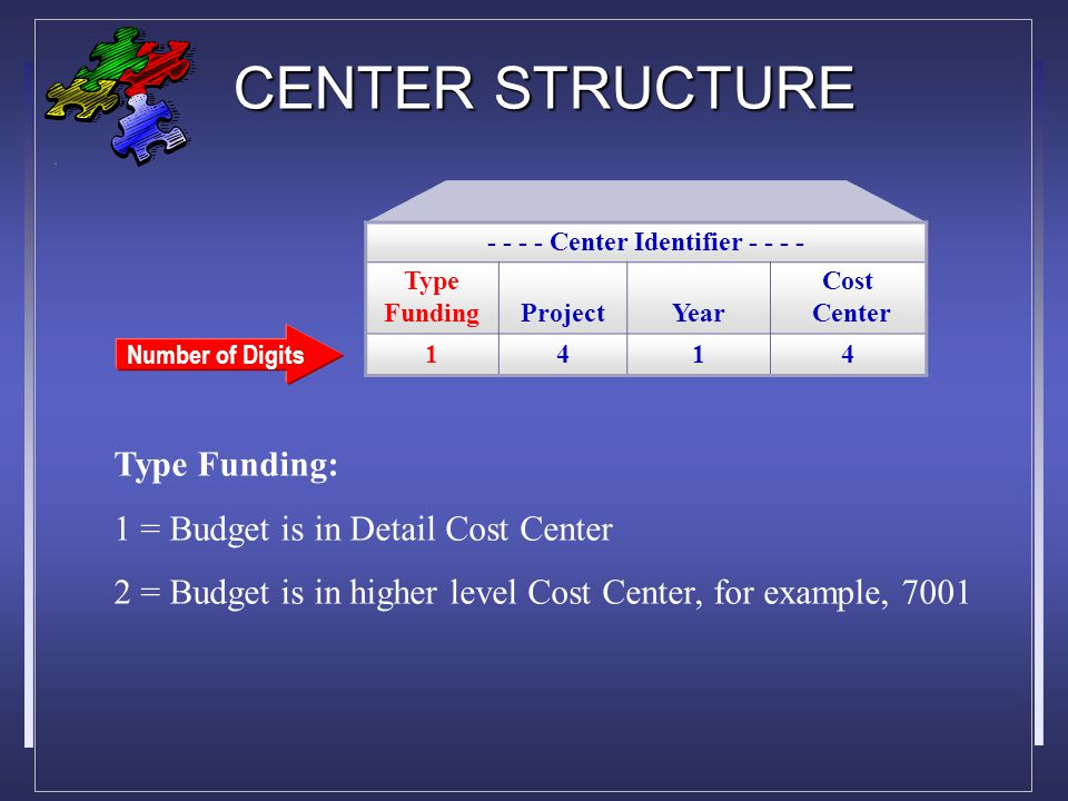 CENTER STRUCTURE Number of Digits Type Funding: 1 = Budget is in Detail Cost Center 2 = Budget is in higher level Cost Center, for example, 7001 - - - - Center Identifier - - - - Type FundingProjectYear Cost Center 1414