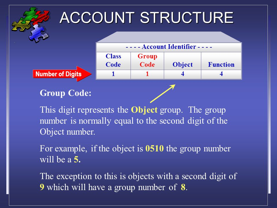 ACCOUNT STRUCTURE Number of Digits Group Code: This digit represents the Object group.