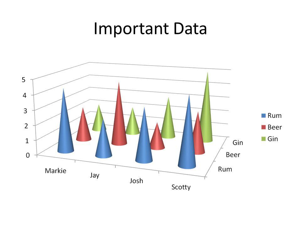 Important Data