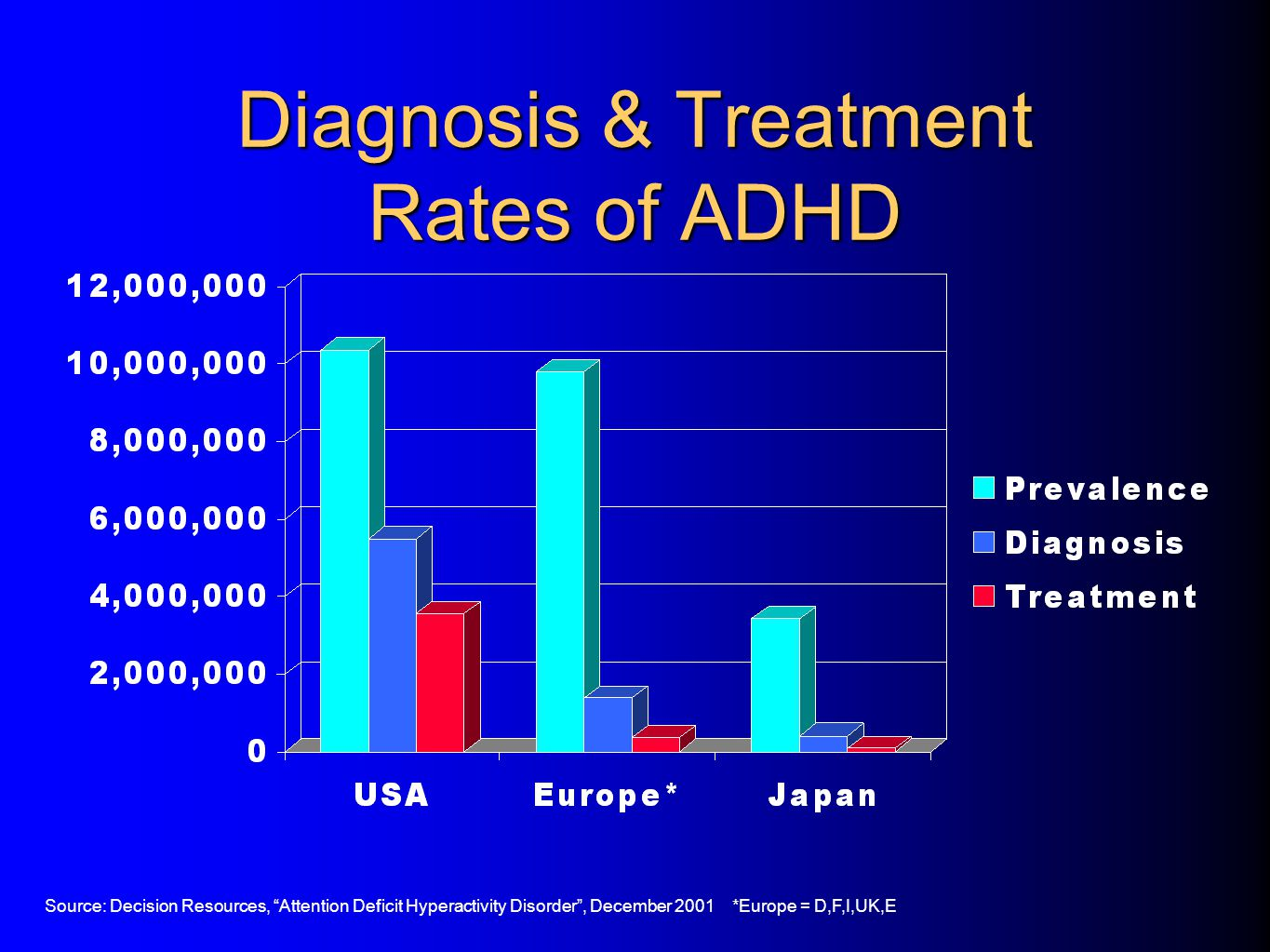 Diagnosis & Treatment Rates of ADHD Source: Decision Resources, Attention Deficit Hyperactivity Disorder , December 2001 *Europe = D,F,I,UK,E