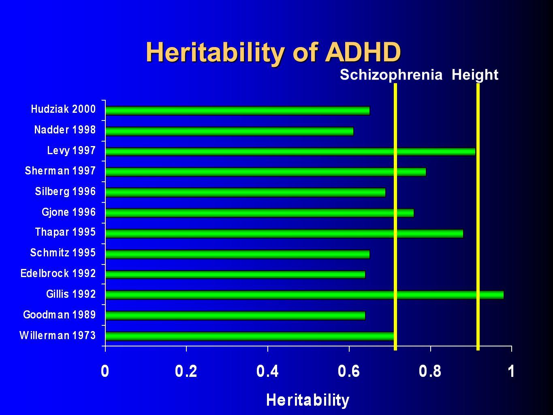 Heritability of ADHD HeightSchizophrenia