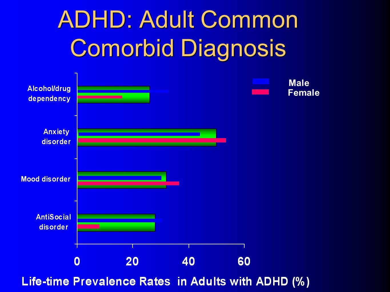 ADHD: Adult Common Comorbid Diagnosis Female Male