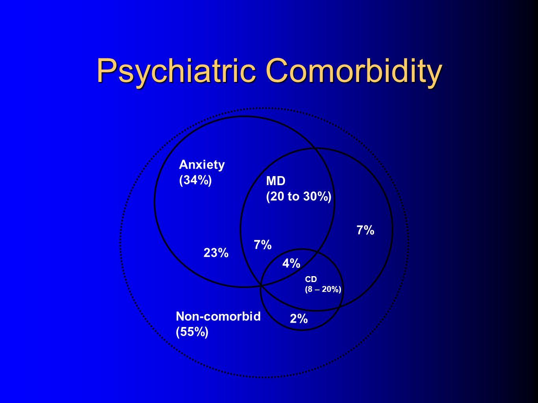 Psychiatric Comorbidity Anxiety (34%) Non-comorbid (55%) CD (8 – 20%) 4% 2% 7% MD (20 to 30%) 7% 23%