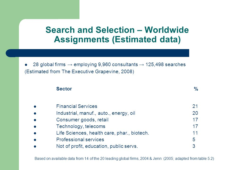 Search and Selection – Worldwide Assignments (Estimated data) 28 global firms → employing 9,960 consultants → 125,498 searches (Estimated from The Exe