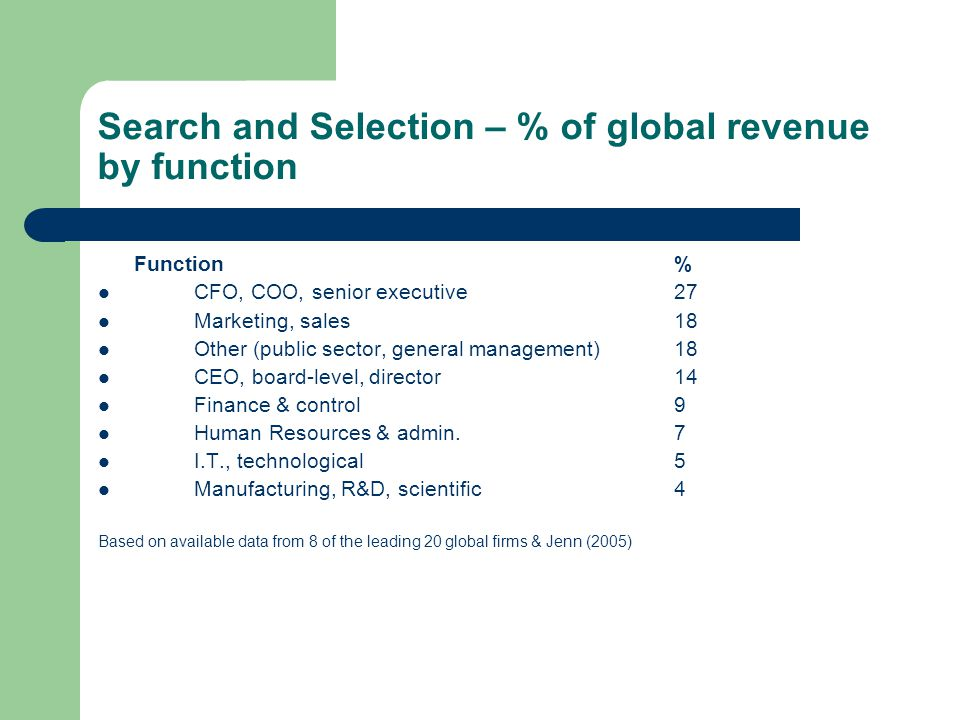 Search and Selection – % of global revenue by function Function% CFO, COO, senior executive27 Marketing, sales18 Other (public sector, general managem