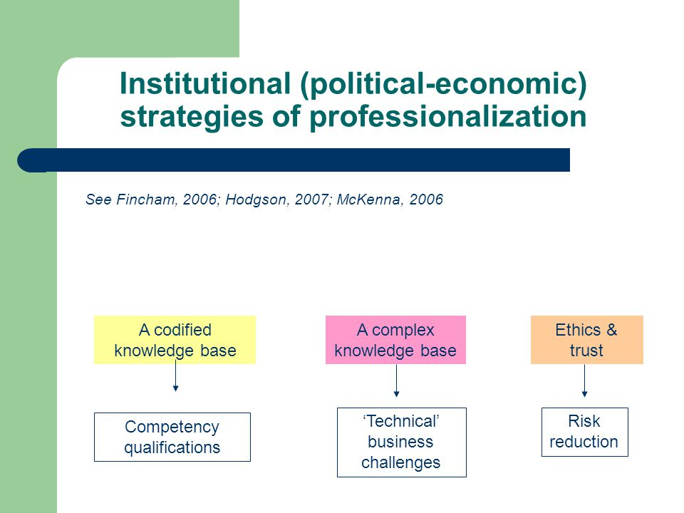 Institutional (political-economic) strategies of professionalization A codified knowledge base A complex knowledge base Ethics & trust Competency qual