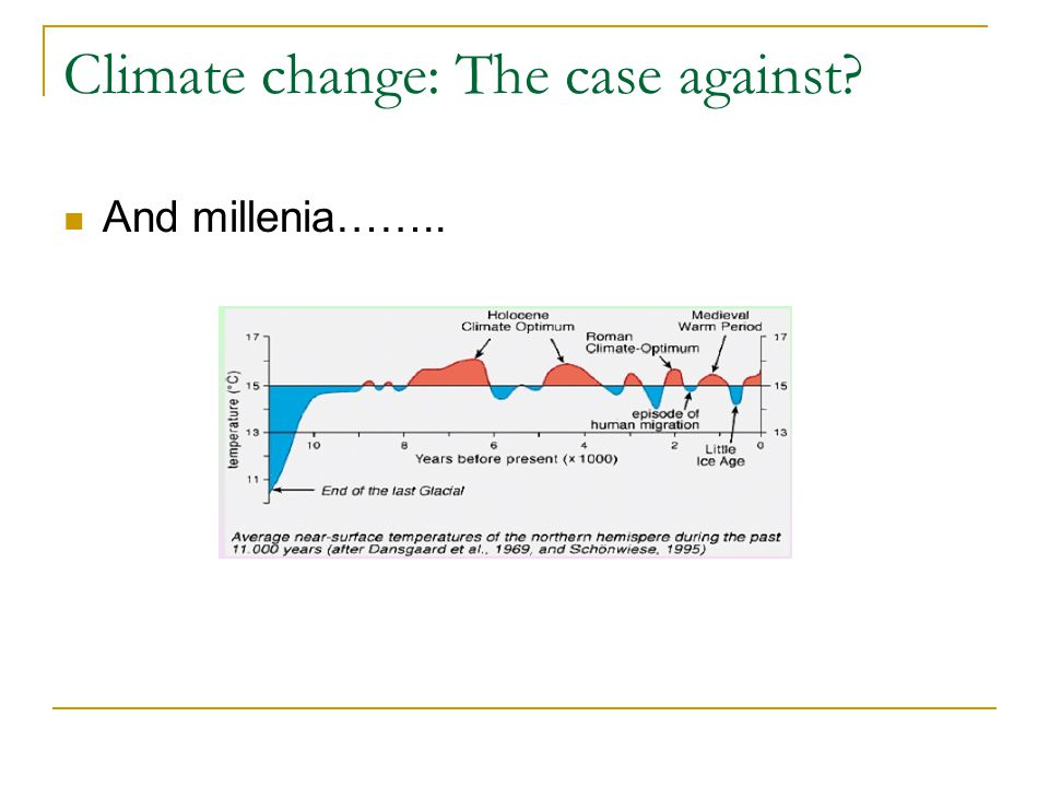 Climate change: The case against And millenia……..