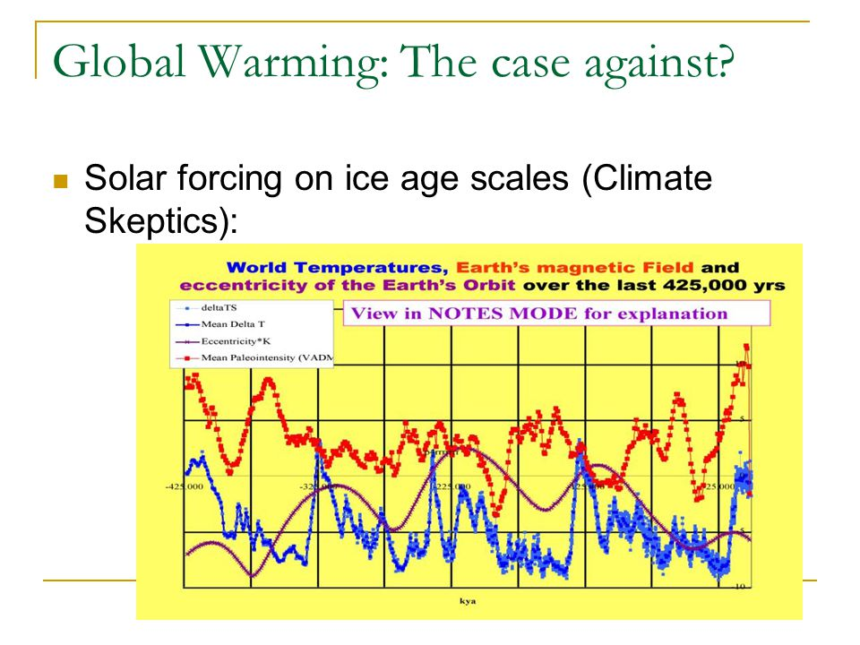Global Warming: The case against Solar forcing on ice age scales (Climate Skeptics):