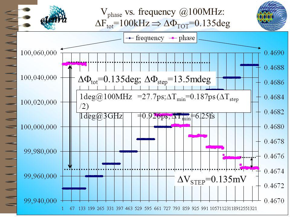 XFEL 2004 at SLAC m. ferianis V phase vs.