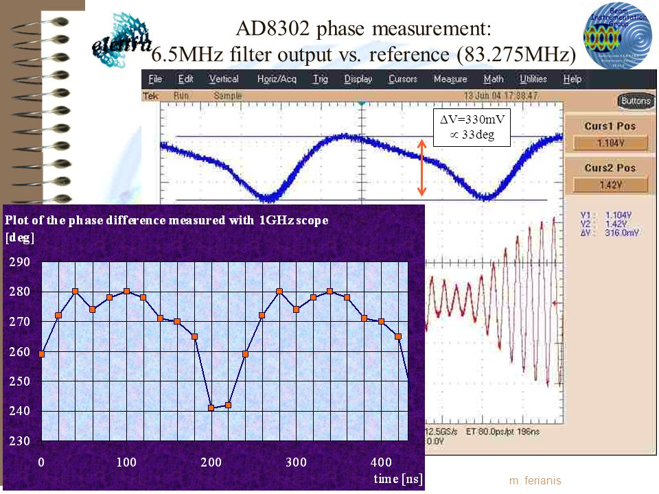 XFEL 2004 at SLAC m. ferianis AD8302 phase measurement: 6.5MHz filter output vs.