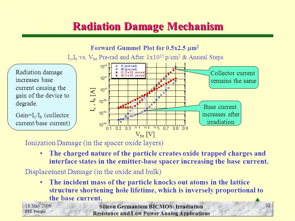 E.N. Spencer SCIPP-UCSC 18 May 2006 FEE Perugia Silicon Germanium BICMOS: Irradiation Resistance and Low Power Analog Applications 23 Radiation Damage