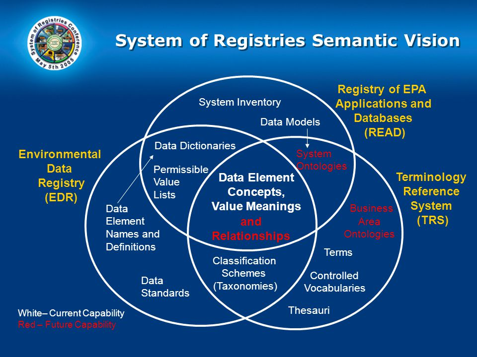 Registry of EPA Applications and Databases (READ) Data Element Concepts, Value Meanings Environmental Data Registry (EDR) Data Dictionaries Thesauri Classification Schemes (Taxonomies) Terminology Reference System (TRS) System Ontologies Data Models Permissible Value Lists Business Area Ontologies Data Element Names and Definitions Controlled Vocabularies Data Standards Terms System Inventory White– Current Capability Red – Future Capability and Relationships System of Registries Semantic Vision