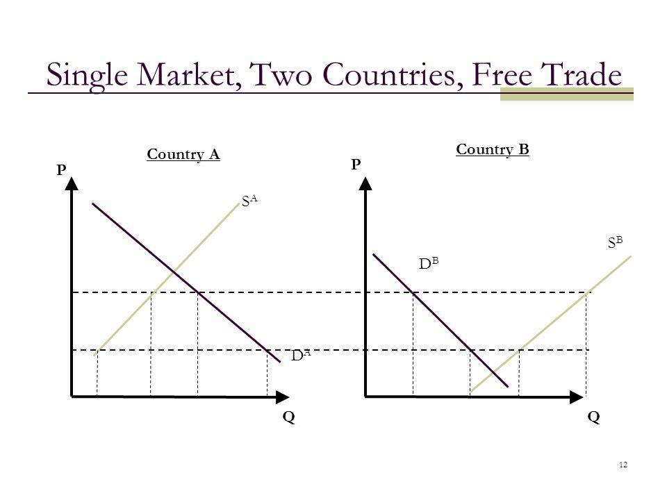 12 Single Market, Two Countries, Free Trade QQ Country A Country B DADA SASA SBSB DBDB P P