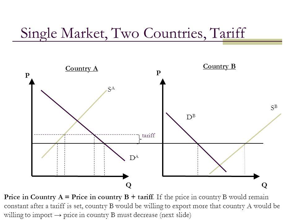 14 Single Market, Two Countries, Tariff QQ Country A Country B tariff DADA SASA SBSB DBDB P P Price in Country A = Price in country B + tariff. If the