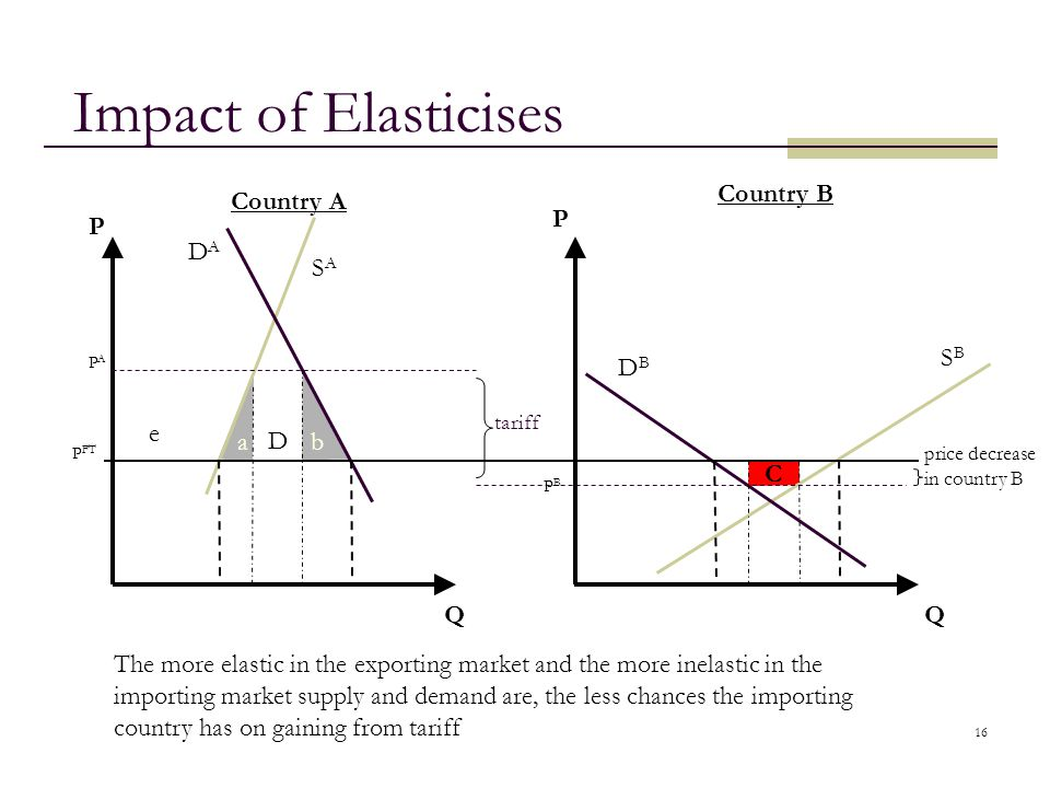 16 Impact of Elasticises QQ Country A Country B tariff P FT PAPA PBPB DADA SASA SBSB DBDB P P ab C price decrease in country B D e The more elastic in
