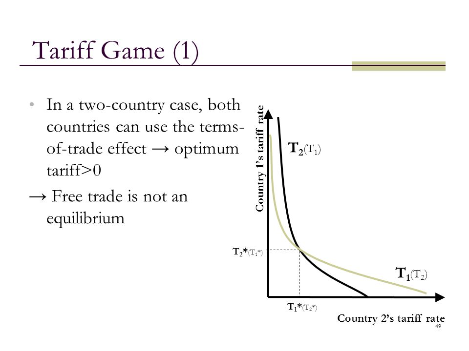 49 Tariff Game (1) In a two-country case, both countries can use the terms- of-trade effect → optimum tariff>0 → Free trade is not an equilibrium Coun