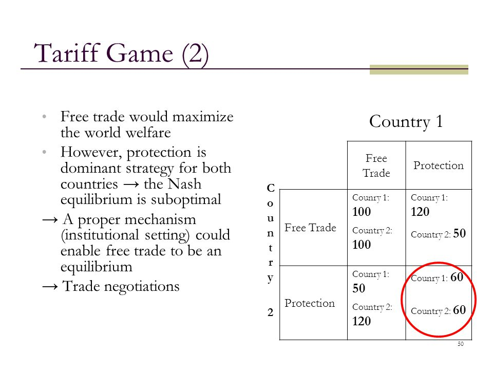 50 Tariff Game (2) Free trade would maximize the world welfare However, protection is dominant strategy for both countries → the Nash equilibrium is s