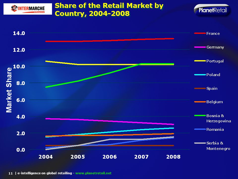 | e-intelligence on global retailing - www.planetretail.net Share of the Retail Market by Country, 2004-2008 11