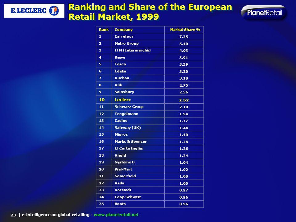 | e-intelligence on global retailing - www.planetretail.net Ranking and Share of the European Retail Market, 1999 23 RankCompanyMarket Share % 1Carref