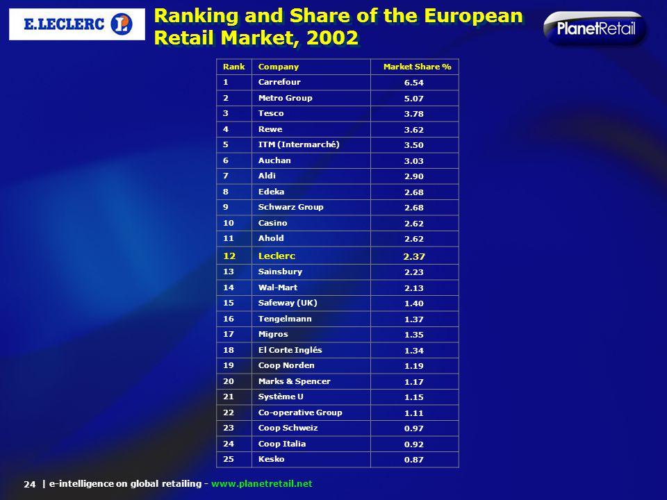 | e-intelligence on global retailing - www.planetretail.net Ranking and Share of the European Retail Market, 2002 24 RankCompanyMarket Share % 1Carref