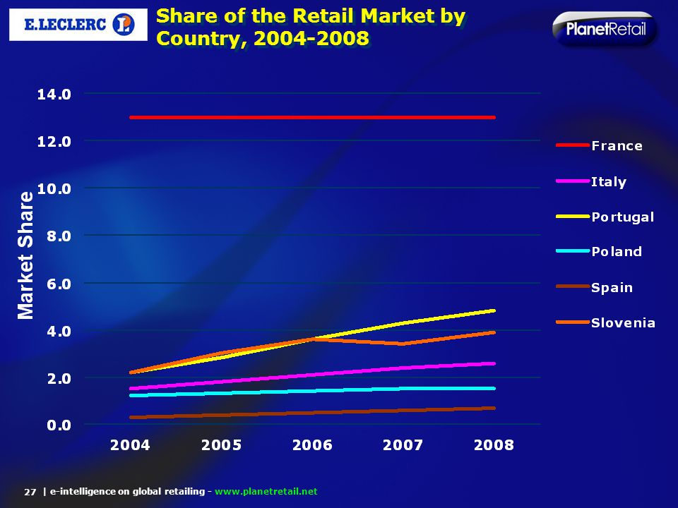 | e-intelligence on global retailing - www.planetretail.net Share of the Retail Market by Country, 2004-2008 27