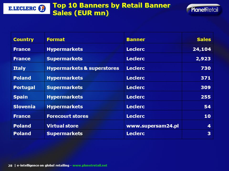 | e-intelligence on global retailing - www.planetretail.net Top 10 Banners by Retail Banner Sales (EUR mn) 28 CountryFormatBannerSales FranceHypermark