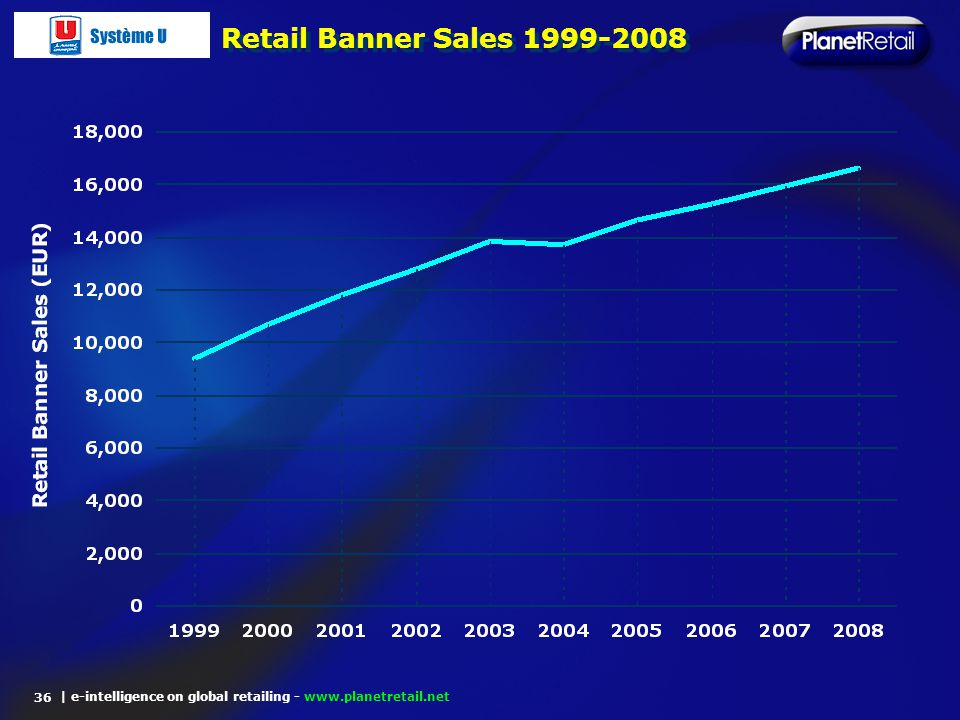 | e-intelligence on global retailing - www.planetretail.net Retail Banner Sales 1999-2008 36