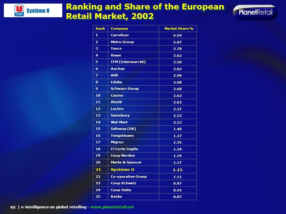 | e-intelligence on global retailing - www.planetretail.net Ranking and Share of the European Retail Market, 2002 40 RankCompanyMarket Share % 1Carref