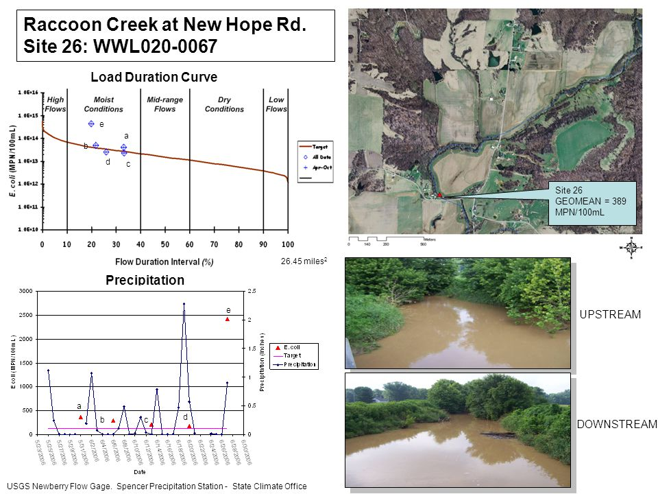 Raccoon Creek at New Hope Rd.