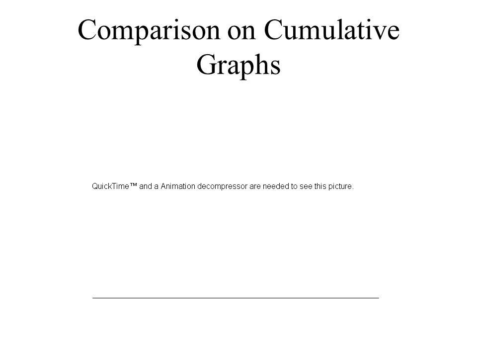 Comparison on Cumulative Graphs