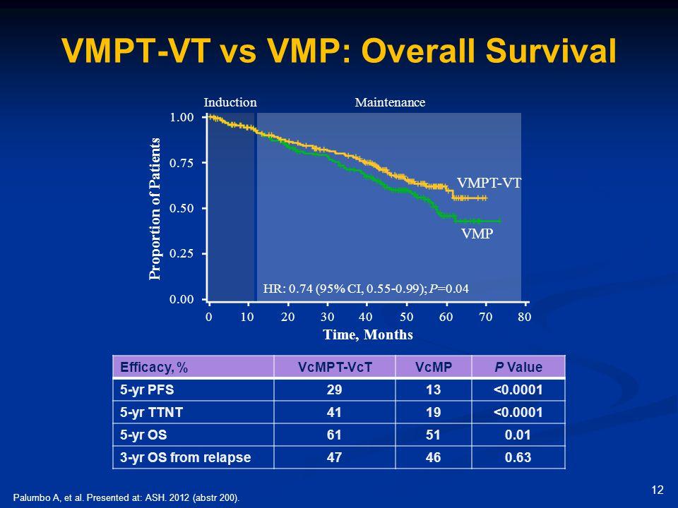 VMPT-VT vs VMP: Overall Survival Palumbo A, et al. Presented at: ASH. 2012 (abstr 200). Efficacy, %VcMPT-VcTVcMPP Value 5-yr PFS2913<0.0001 5-yr TTNT4
