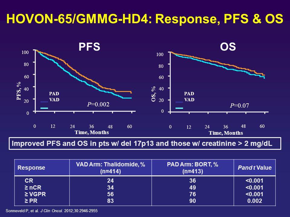 HOVON-65/GMMG-HD4: Response, PFS & OS Response VAD Arm: Thalidomide, % (n=414) PAD Arm: BORT, % (n=413) Pand t Value CR ≥ nCR ≥ VGPR ≥ PR 24 34 56 83