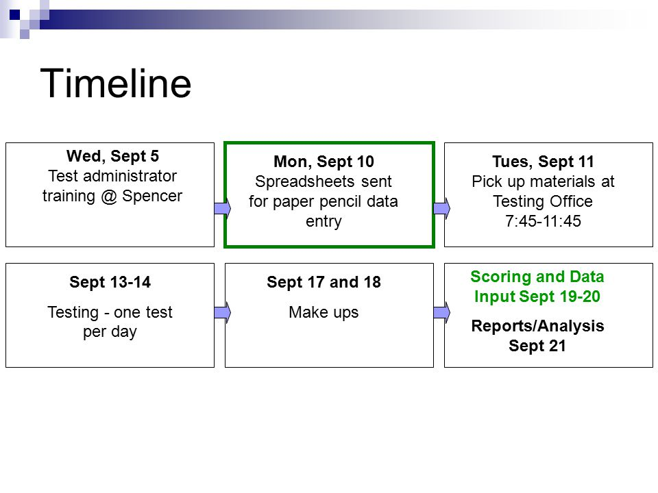 Timeline Wed, Sept 5 Test administrator training @ Spencer Sept 13-14 Testing - one test per day Sept 17 and 18 Make ups Tues, Sept 11 Pick up materia