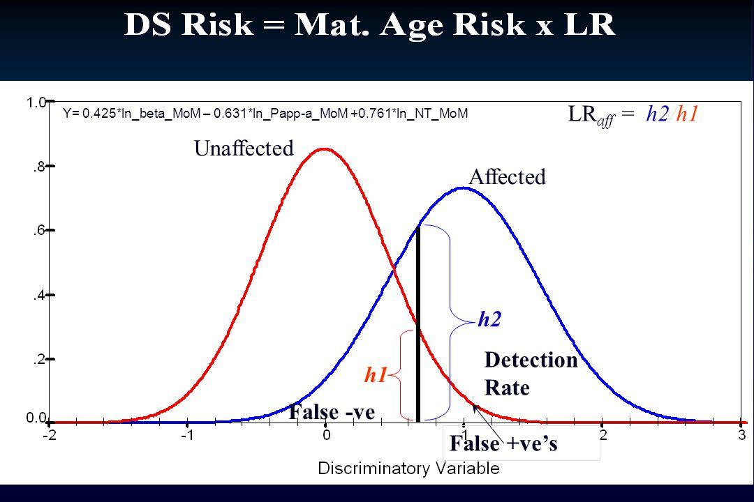 Unaffected Affected Detection Rate False -ve False +ve's h1 h2 LR aff = h2/h1 Y= 0.425*ln_beta_MoM – 0.631*ln_Papp-a_MoM +0.761*ln_NT_MoM
