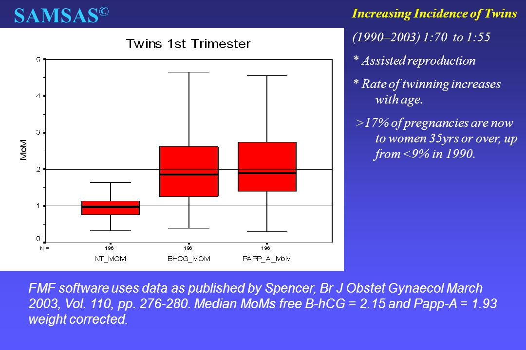 SAMSAS © FMF software uses data as published by Spencer, Br J Obstet Gynaecol March 2003, Vol. 110, pp. 276-280. Median MoMs free B-hCG = 2.15 and Pap