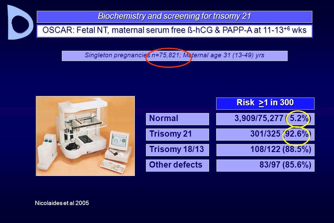 Biochemistry and screening for trisomy 21 OSCAR: Fetal NT, maternal serum free ß-hCG & PAPP-A at 11-13 +6 wks Nicolaides et al 2005 Normal Risk >1 in