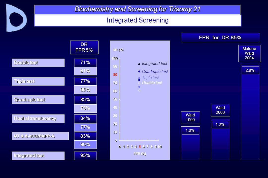 Triple test 77% 66% Quadruple test 83% 75% 77% Nuchal translucency 34% Integrated test 93% Double test 71% 61% DR FPR 5% 012345678910 FPR (%) 0 10 20