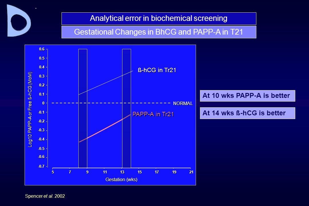 Spencer et al. 2002 -0.7 -0.6 -0.5 -0.4 -0.3 -0.2 -0.1 0 0.1 0.2 0.3 0.4 0.5 0.6 Log10 PAPP-A or Free ß-hCG (MoM) 579111315171921 Gestation (wks) ß-hC