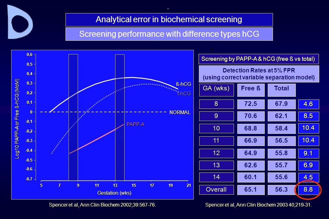 Spencer et al, Ann Clin Biochem 2002;39:567-76. -0.7 -0.6 -0.5 -0.4 -0.3 -0.2 -0.1 0 0.1 0.2 0.3 0.4 0.5 0.6 Log10 PAPP-A or Free ß-hCG (MoM) 57911131